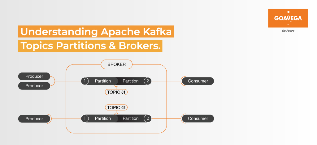 understanding-apache-kafka-Topics-partitions-and-brokers